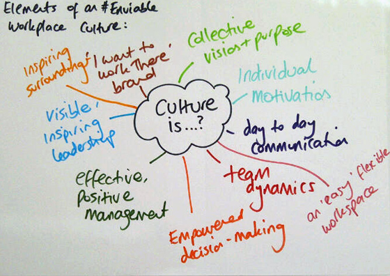 http://enviableworkplace.com/wp-content/uploads/2011/02/Company-Culture-Elements.jpg