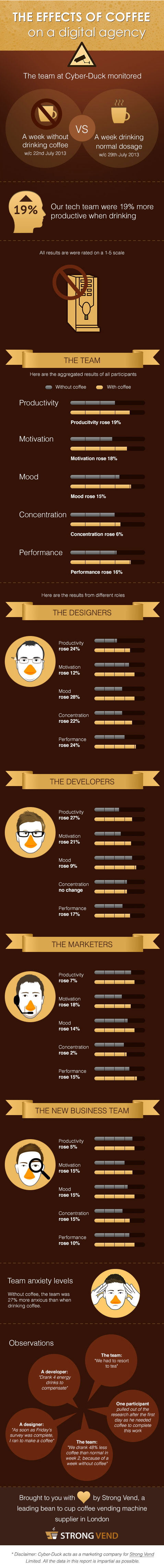Coffee-Infographic-for-Enviable-Workplace