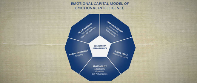 Emotional-Capital-Model-Emotional-Intelligence_L