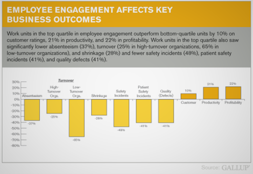 Employee-Engagement-Gallup