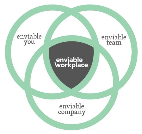 Enviable-Workplace-Venn