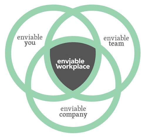 Enviable-Workplace-Venn
