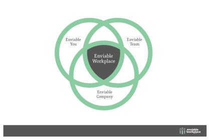 Enviable Workplace Programme Venn