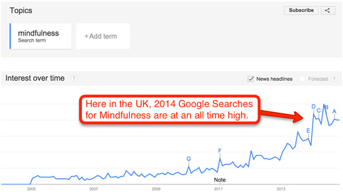 Google-Trends-Mindfulness-Searches