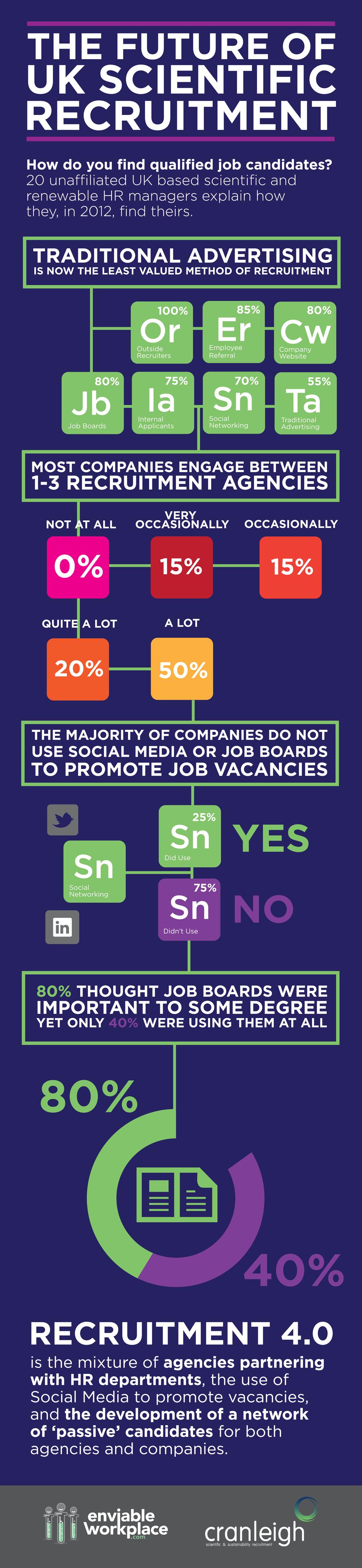 Infographic-Scientific-Recruitment