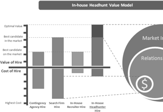 Value-of-hireM