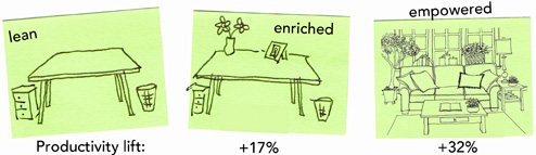 lean-enriched-empowered-environments-post-its